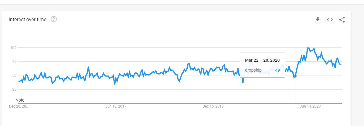 tendencias de dropshipping en google