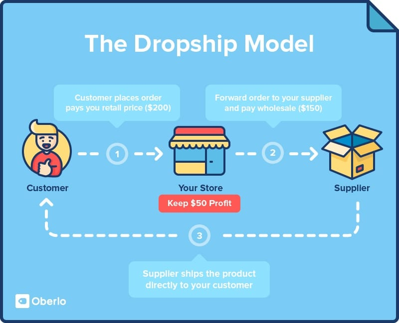 Dropshipping is a retail fulfillment method where a store doesn't keep the products it sells in stock . Instead , when a store sells a product, it purchases the item from a third party and has it shipped directly to the customer . As a result , the merchant never sees or handles the product .