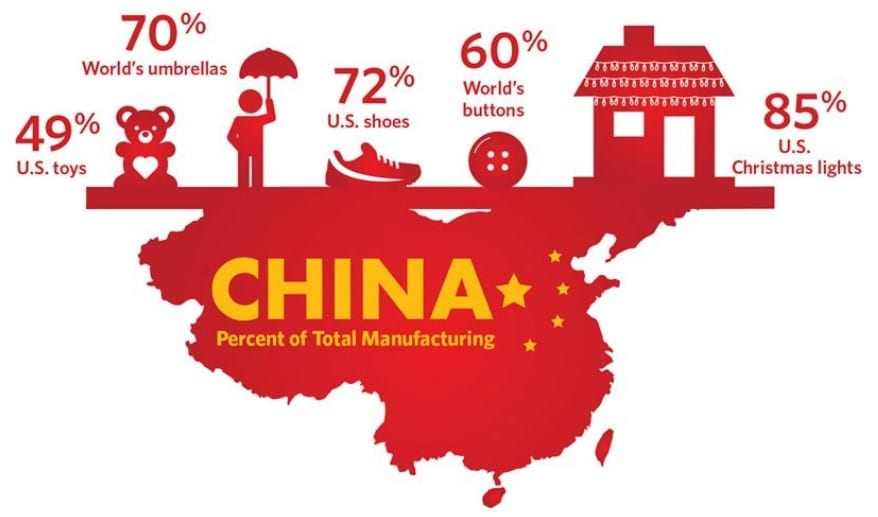 Distribution of China Manufacturing