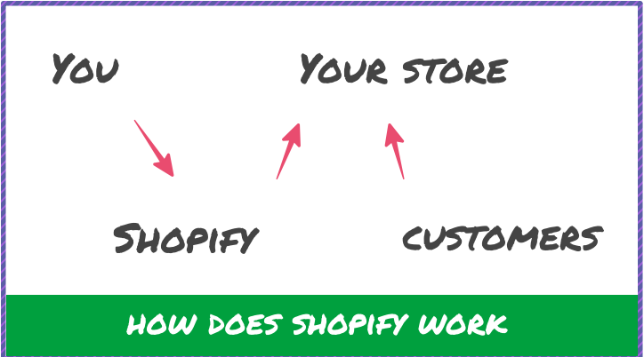 how shopify works