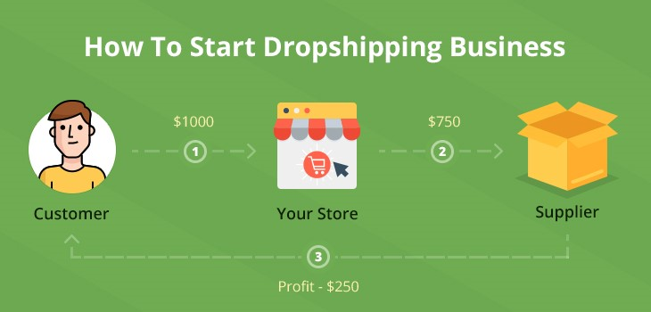 Top 10 dropshipping websites in China-Nihaojewelry/Alibaba...