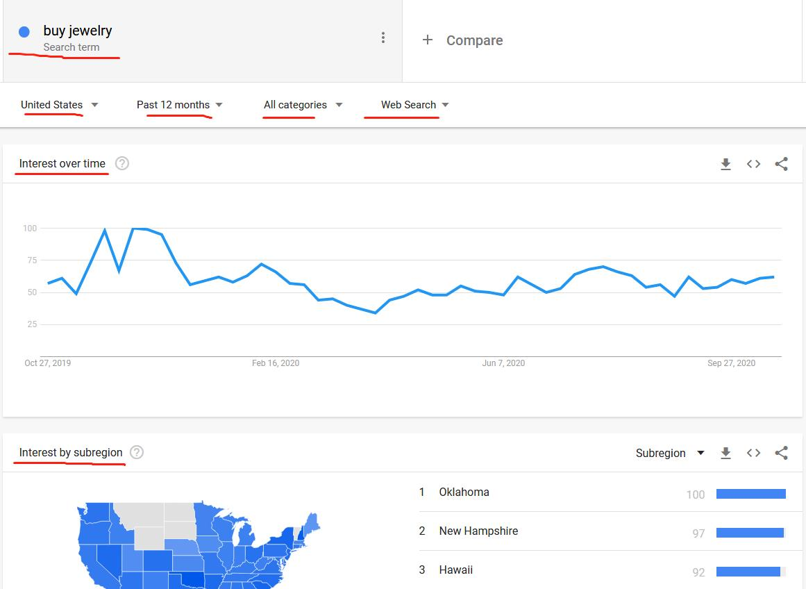 the result-page of google trends