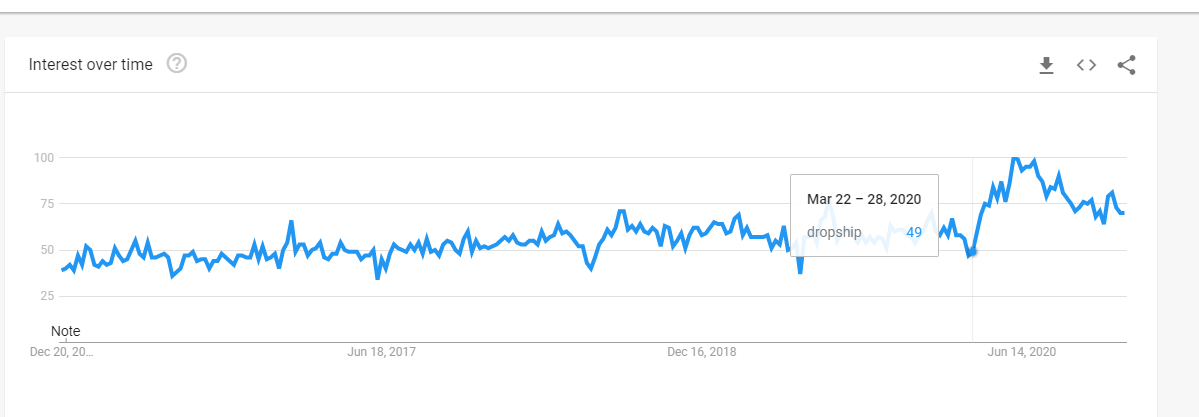 dropship trends from google
