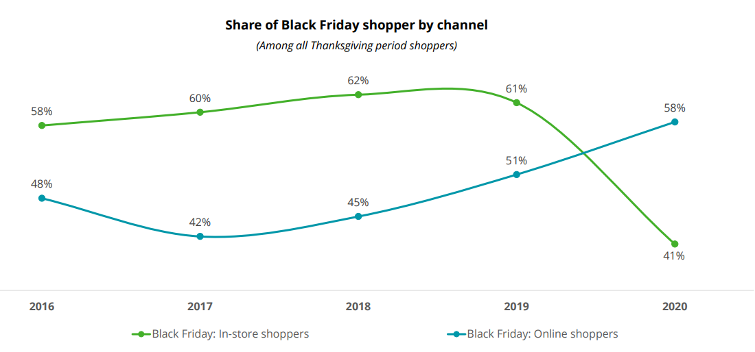 online and in-store shoppers share of black friday shopper by channel
