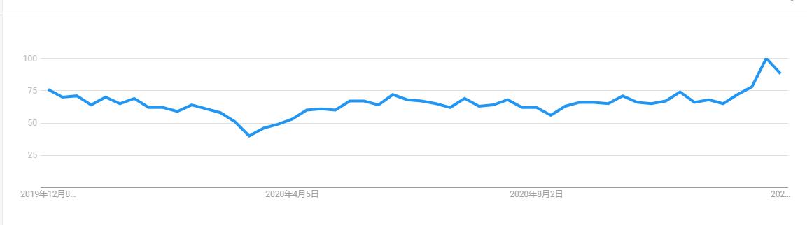 sportswear trends data in google trends