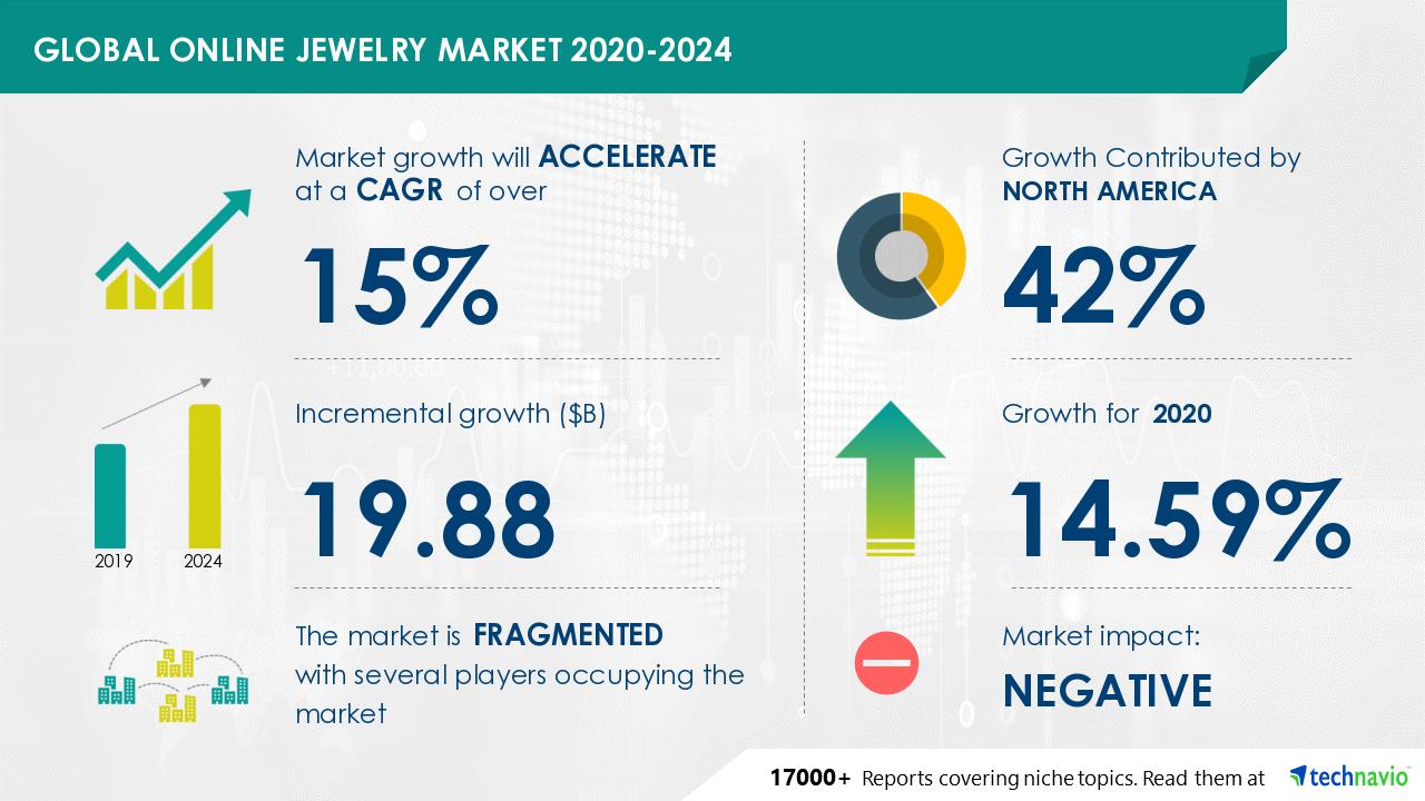 online jewelry market 2020-2024