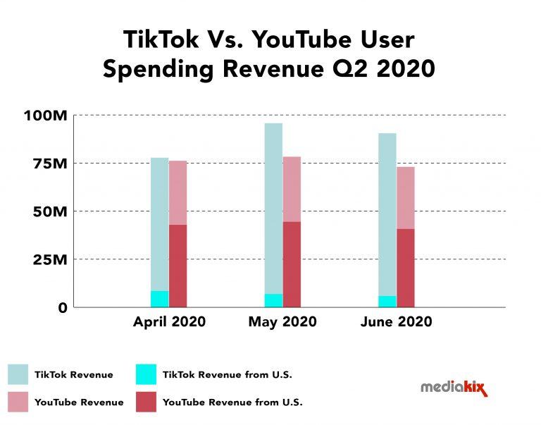 Tiktok VS  Youtube Spending Revenue