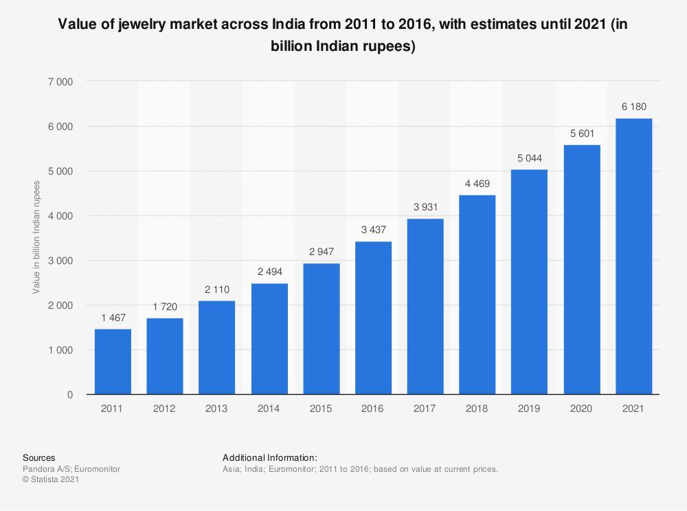 jewelry market statistics from statista