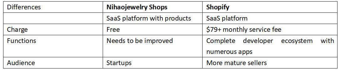 shopify vs Nihaojewelry shop